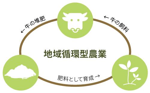 地域循環型農業の仕組み